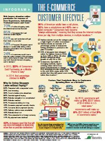 The e-Commerce Customer Lifecycle [Infographic]
